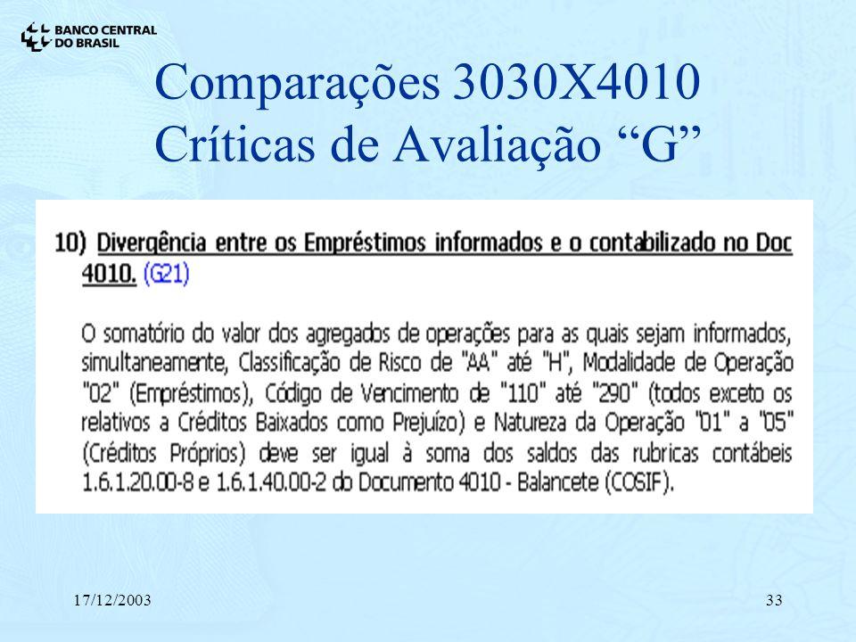 17/12/200333 Comparações 3030X4010 Críticas de Avaliação G