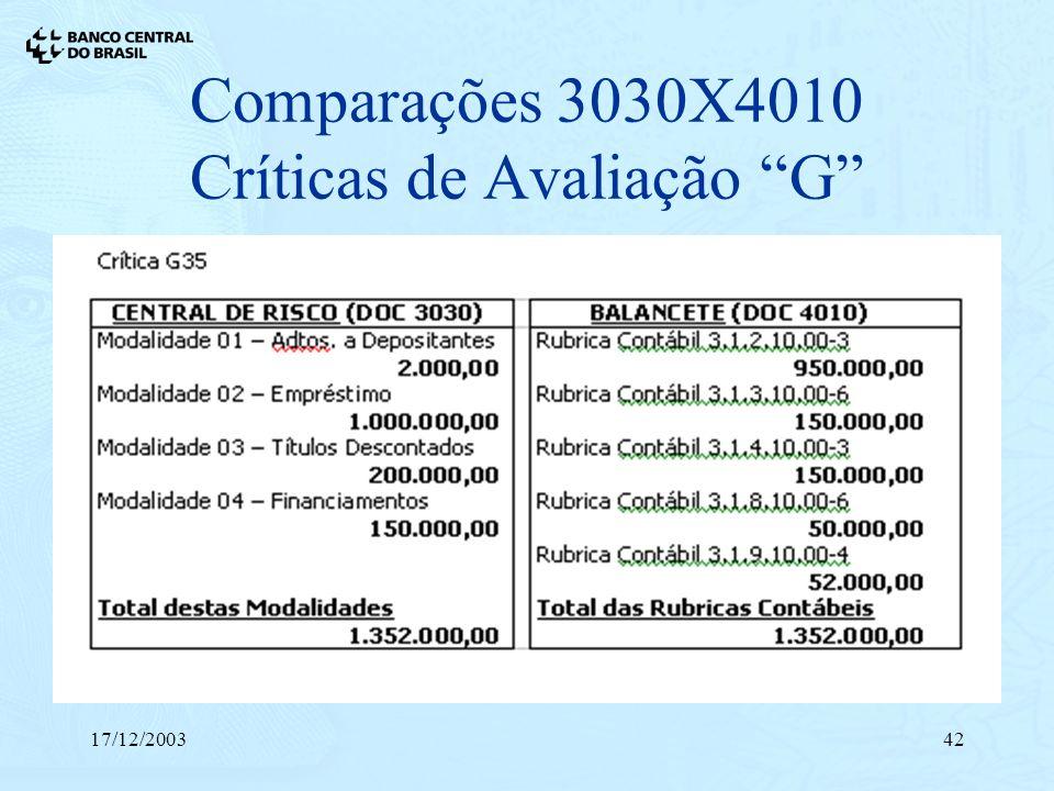 17/12/200342 Comparações 3030X4010 Críticas de Avaliação G