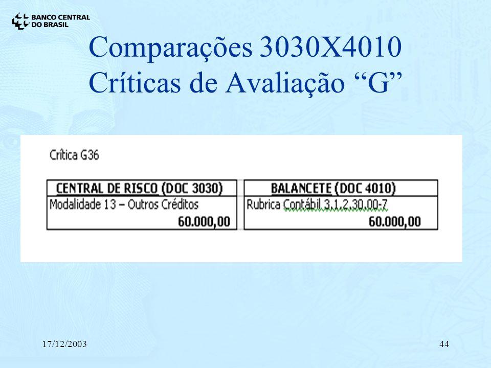 17/12/200344 Comparações 3030X4010 Críticas de Avaliação G