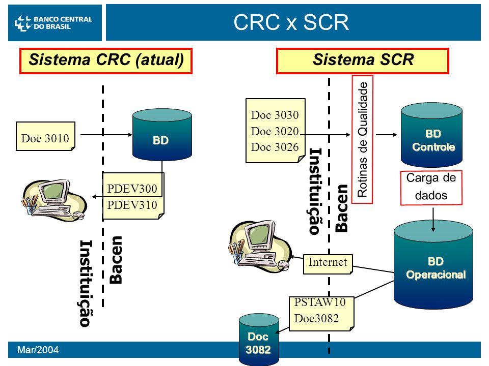 Mar/2004 CRC x SCR Instituição Bacen Doc 3010 BD PDEV300 PDEV310 Doc 3030 Doc 3020 Doc 3026 Rotinas de Qualidade BD Controle BDOperacional Carga de da
