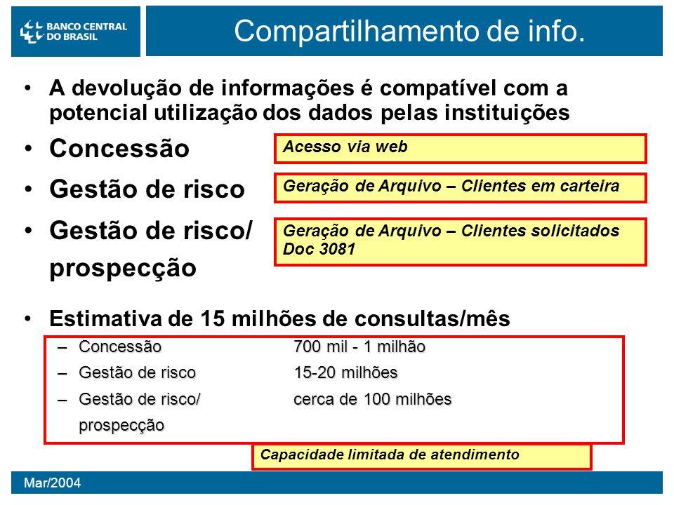 Mar/2004 Compartilhamento de info. A devolução de informações é compatível com a potencial utilização dos dados pelas instituições Concessão Gestão de