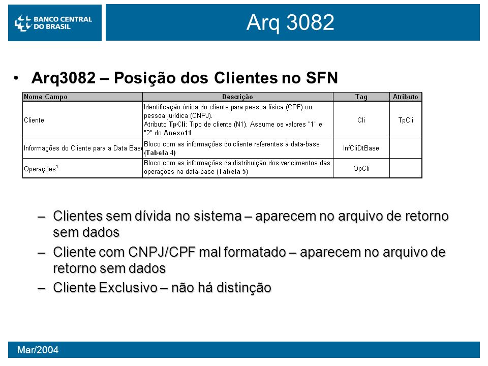 Mar/2004 Arq 3082 Arq3082 – Posição dos Clientes no SFN –Clientes sem dívida no sistema – aparecem no arquivo de retorno sem dados –Cliente com CNPJ/C