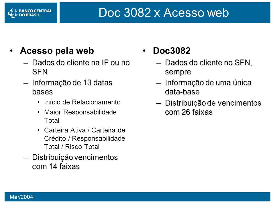 Mar/2004 Doc 3082 x Acesso web Acesso pela web –Dados do cliente na IF ou no SFN –Informação de 13 datas bases Início de Relacionamento Maior Responsa