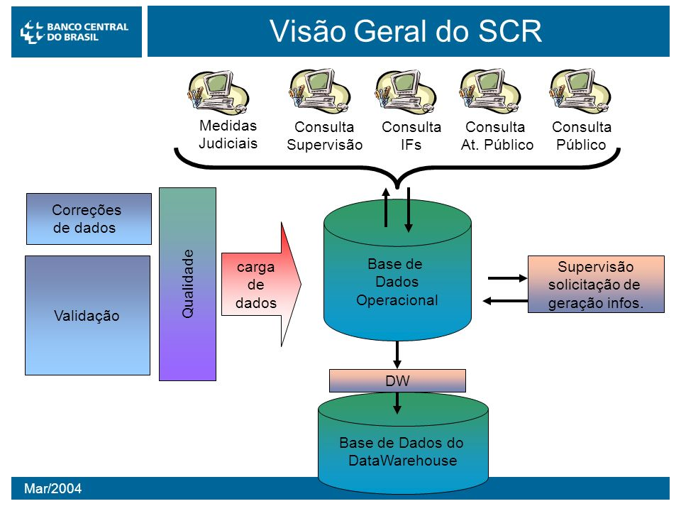 Mar/2004 Visão Geral do SCR Base de Dados Operacional Base de Dados do DataWarehouse DW Consulta Supervisão Consulta IFs Consulta At. Público Consulta