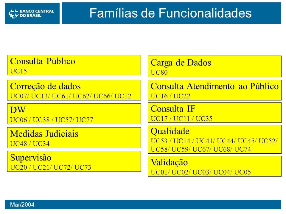 Mar/2004 Famílias de Funcionalidades Carga de Dados UC80 Consulta Público UC15 Consulta Atendimento ao Público UC16 / UC22 DW UC06 / UC38 / UC57/ UC77