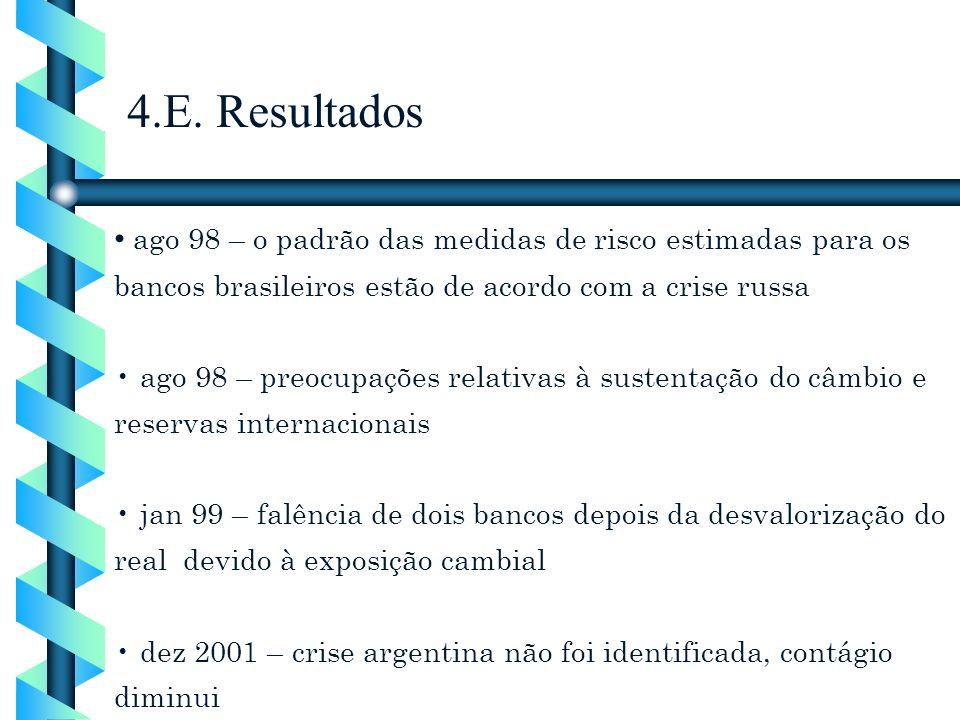 ago 98 – o padrão das medidas de risco estimadas para os bancos brasileiros estão de acordo com a crise russa ago 98 – preocupações relativas à susten