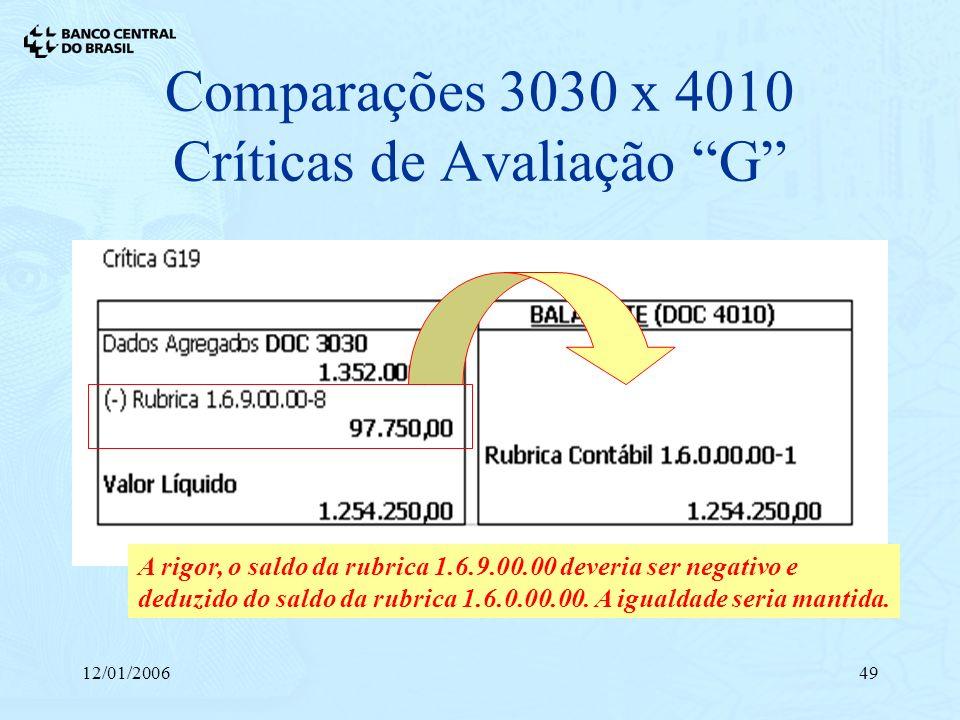 12/01/200649 Comparações 3030 x 4010 Críticas de Avaliação G A rigor, o saldo da rubrica 1.6.9.00.00 deveria ser negativo e deduzido do saldo da rubri