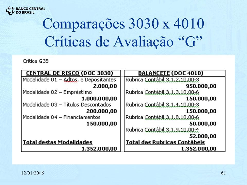 12/01/200661 Comparações 3030 x 4010 Críticas de Avaliação G