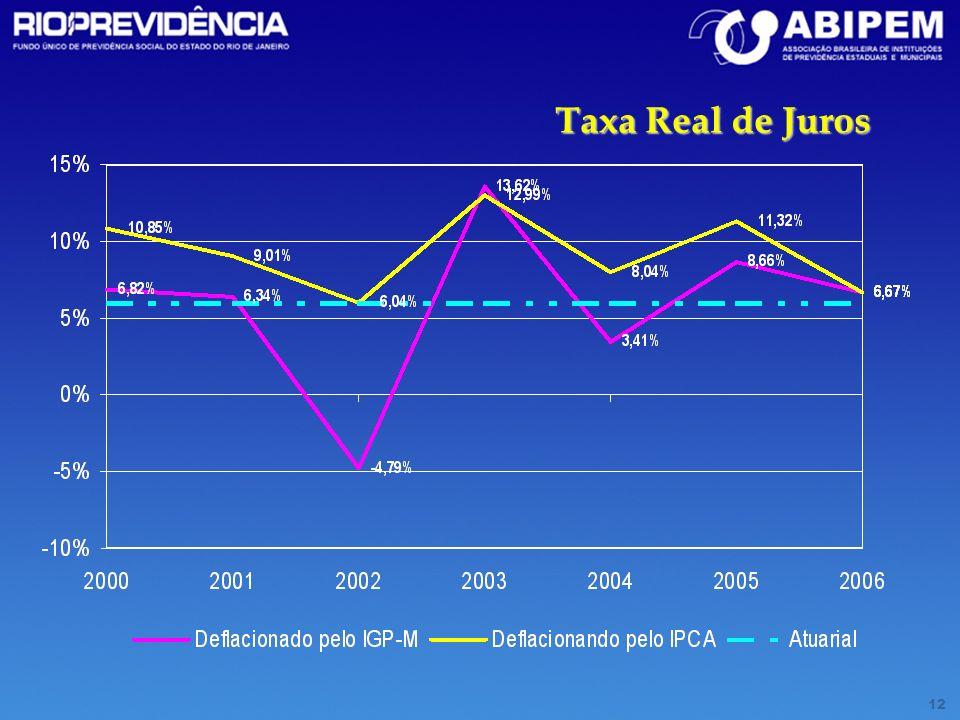 12 Taxa Real de Juros