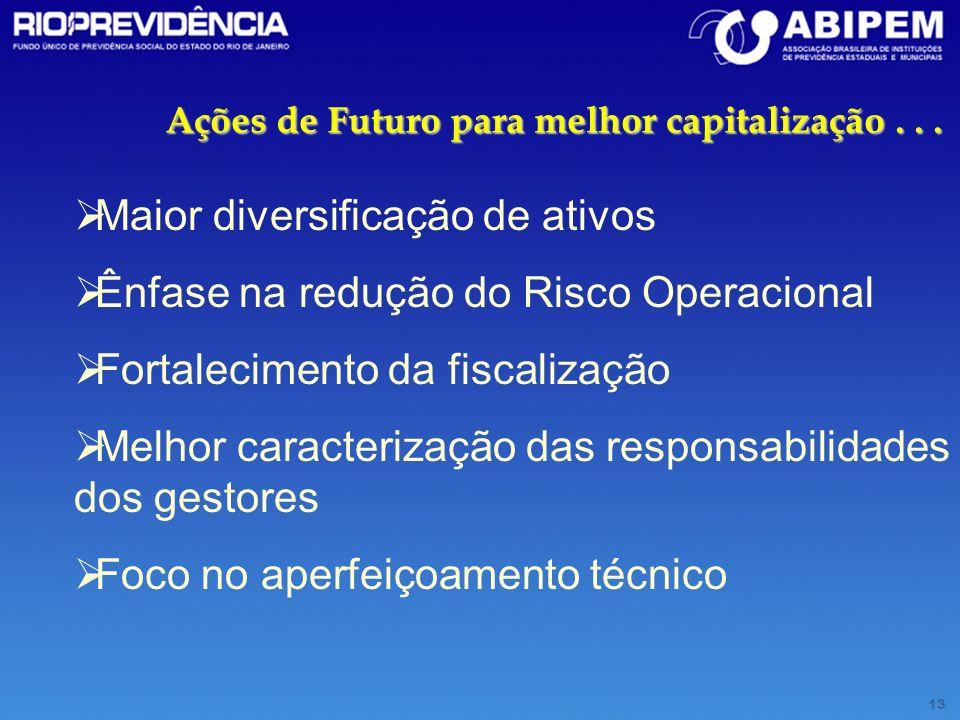 13 Ações de Futuro para melhor capitalização... Maior diversificação de ativos Ênfase na redução do Risco Operacional Fortalecimento da fiscalização M