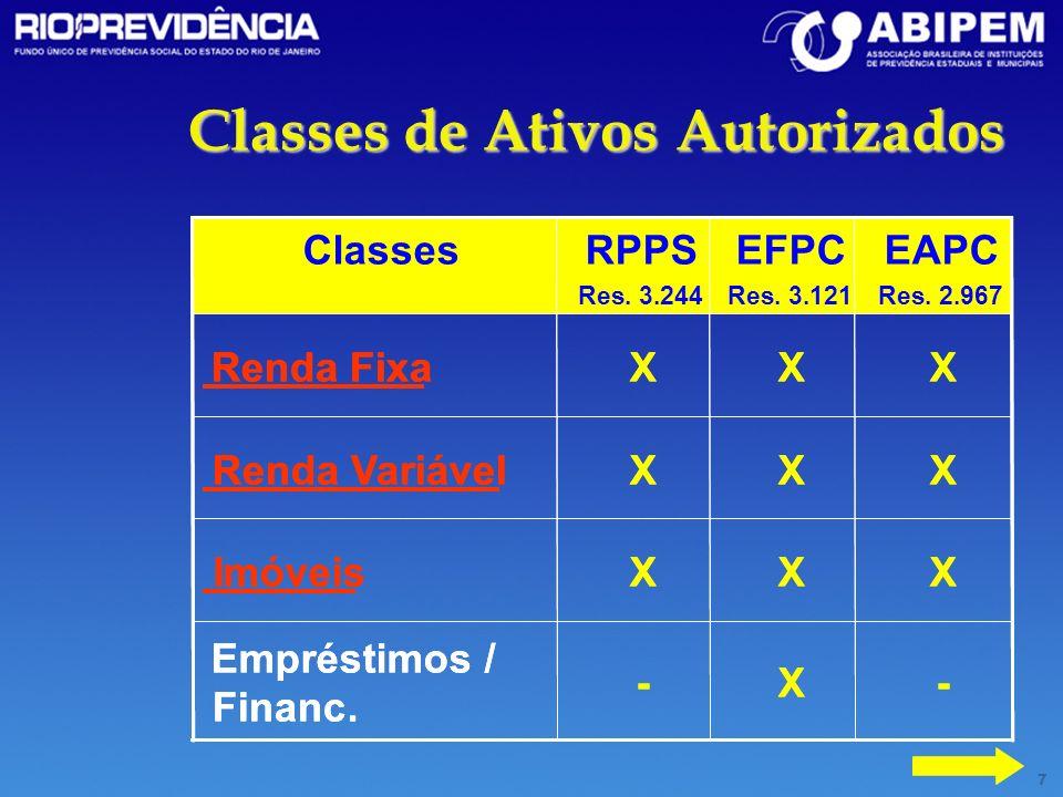 7 Classes de Ativos Autorizados -X- Empréstimos / Financ. XXXImóveis XXXRenda Variável XXXRenda Fixa EAPC Res. 2.967 EFPC Res. 3.121 RPPS Res. 3.244 C