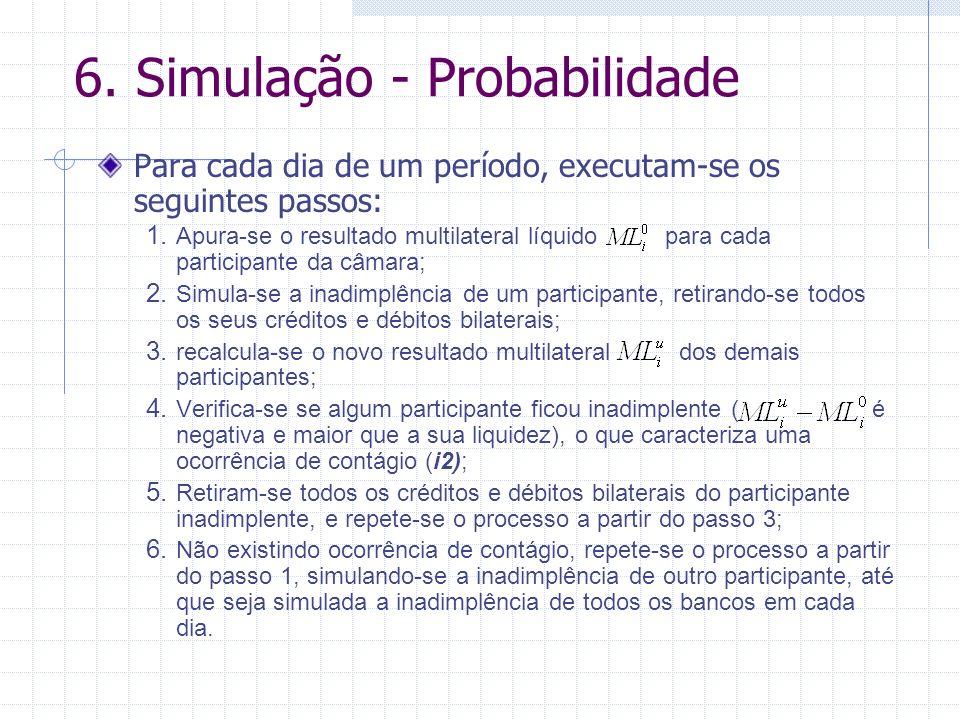 6.Simulação - Probabilidade Para cada dia de um período, executam-se os seguintes passos: 1.