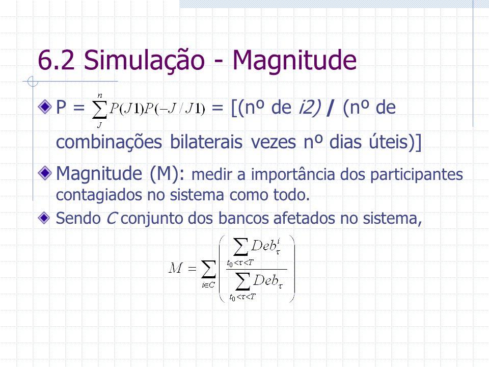 6.2 Simulação - Magnitude P = = [(nº de i2) / (nº de combinações bilaterais vezes nº dias úteis)] Magnitude (M): medir a importância dos participantes contagiados no sistema como todo.