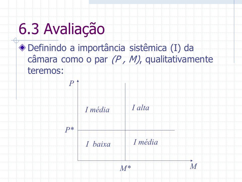 6.3 Avaliação Definindo a importância sistêmica (I) da câmara como o par (P, M), qualitativamente teremos: P M* P* I baixa I média I alta M