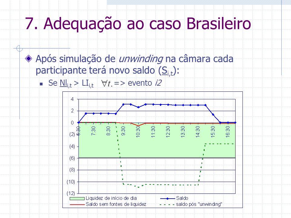 7. Adequação ao caso Brasileiro Após simulação de unwinding na câmara cada participante terá novo saldo (S i,t ): Se Nl i,t > LI i,t => evento i2