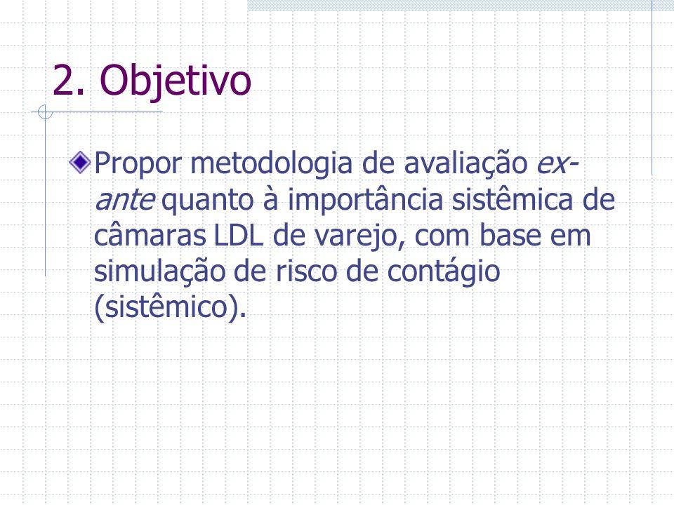 2. Objetivo Propor metodologia de avaliação ex- ante quanto à importância sistêmica de câmaras LDL de varejo, com base em simulação de risco de contág