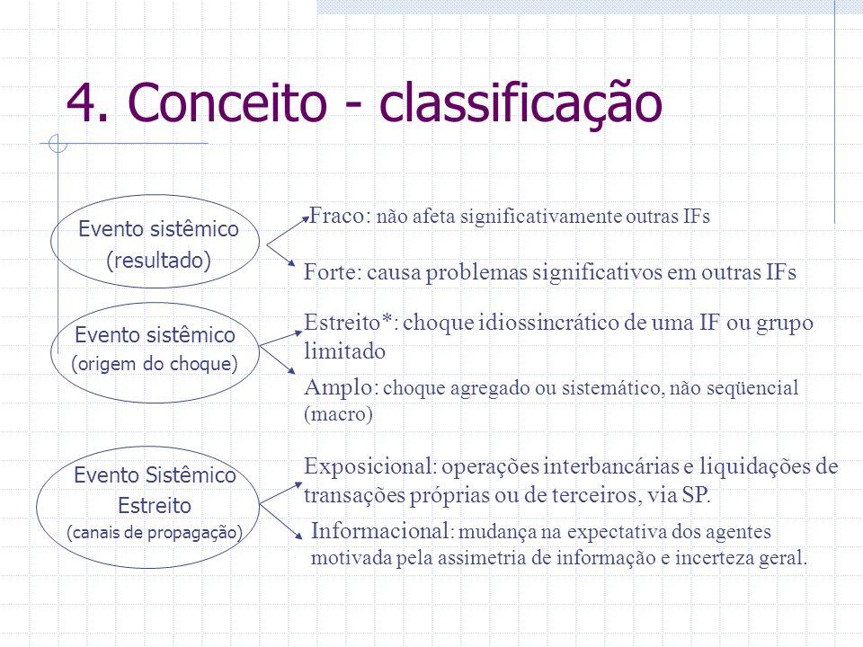 4. Conceito - classificação Evento sistêmico (resultado) Fraco: não afeta significativamente outras IFs Forte: causa problemas significativos em outra