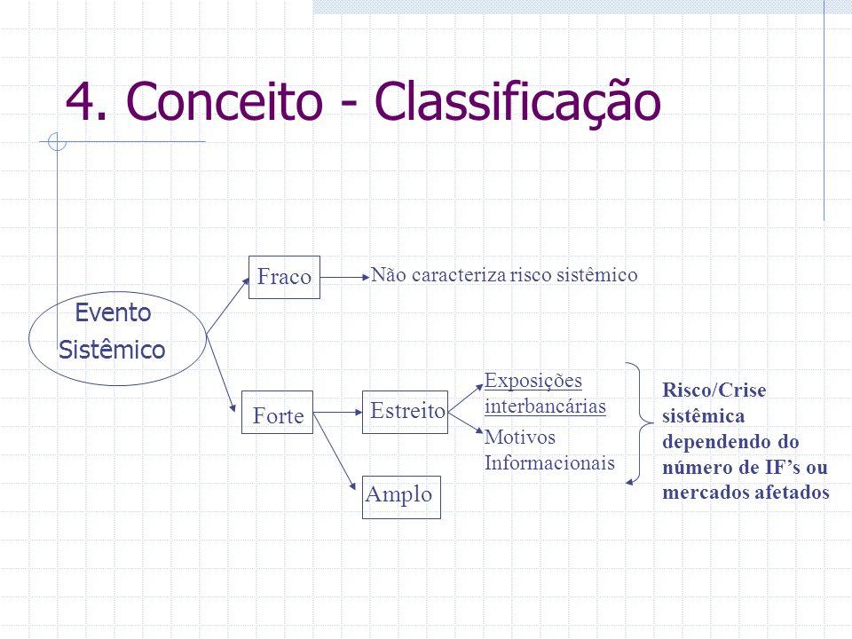 4. Conceito - Classificação Evento Sistêmico Fraco Não caracteriza risco sistêmico Forte Estreito Exposições interbancárias Motivos Informacionais Amp