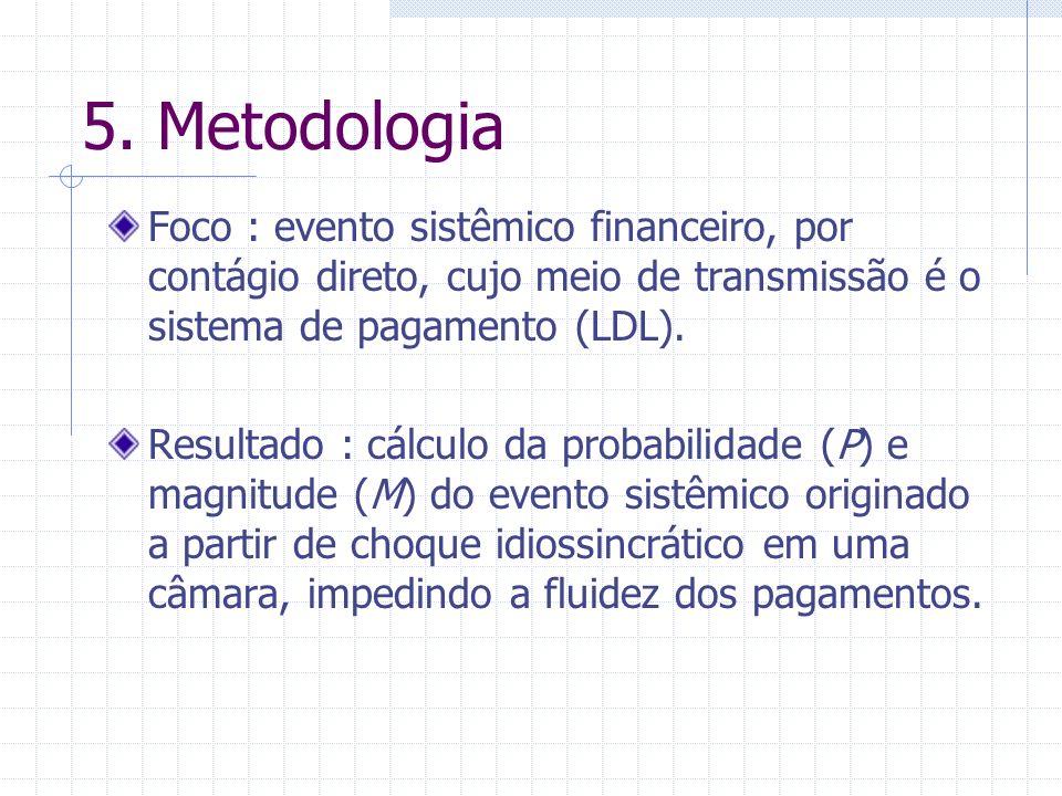 5. Metodologia Foco : evento sistêmico financeiro, por contágio direto, cujo meio de transmissão é o sistema de pagamento (LDL). Resultado : cálculo d
