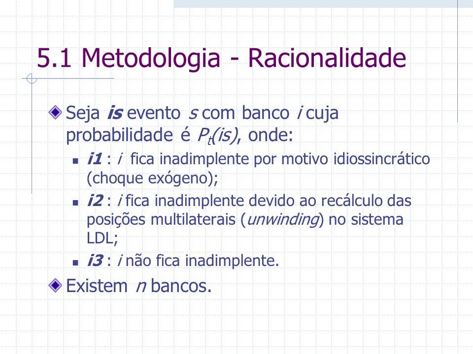 5.1 Metodologia - Racionalidade Seja is evento s com banco i cuja probabilidade é P t (is), onde: i1 : i fica inadimplente por motivo idiossincrático (choque exógeno); i2 : i fica inadimplente devido ao recálculo das posições multilaterais (unwinding) no sistema LDL; i3 : i não fica inadimplente.