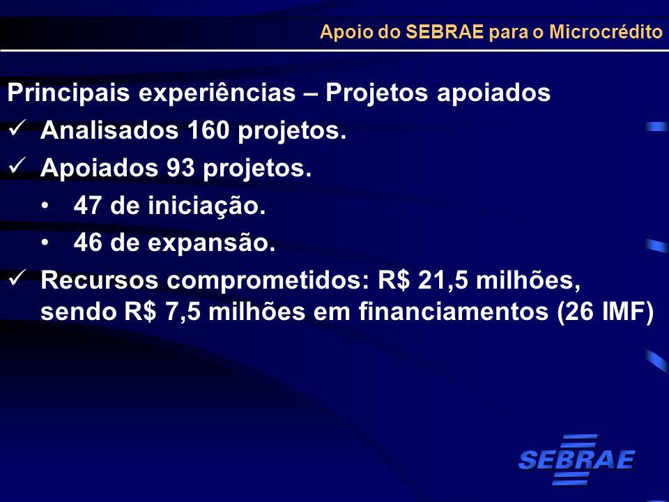 Apoio do SEBRAE para o Microcrédito Principais experiências – Projetos apoiados Analisados 160 projetos. Apoiados 93 projetos. 47 de iniciação. 46 de