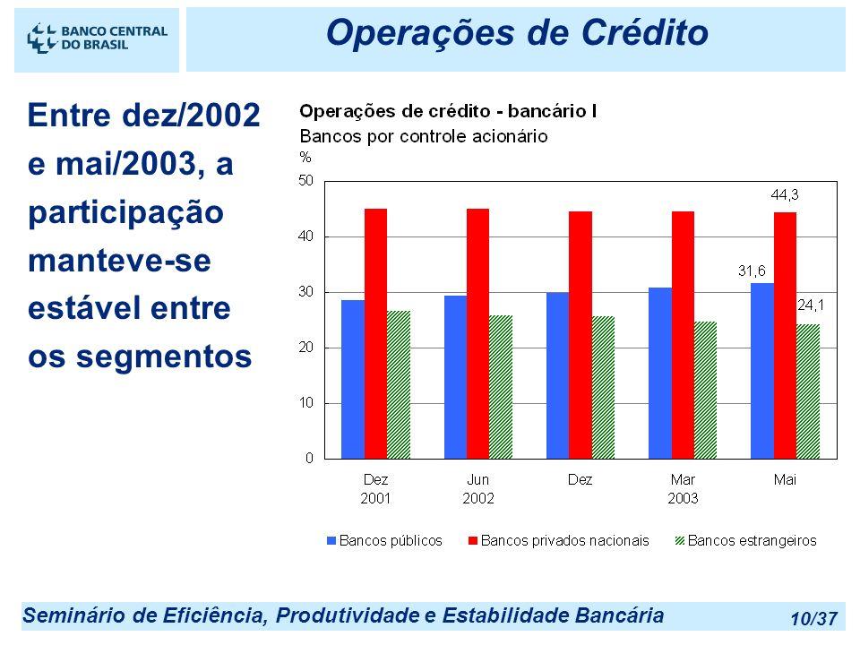 Seminário de Eficiência, Produtividade e Estabilidade Bancária 10/37 Operações de Crédito Entre dez/2002 e mai/2003, a participação manteve-se estável