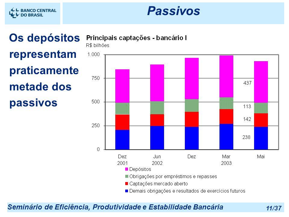 Seminário de Eficiência, Produtividade e Estabilidade Bancária 11/37 Passivos Os depósitos representam praticamente metade dos passivos