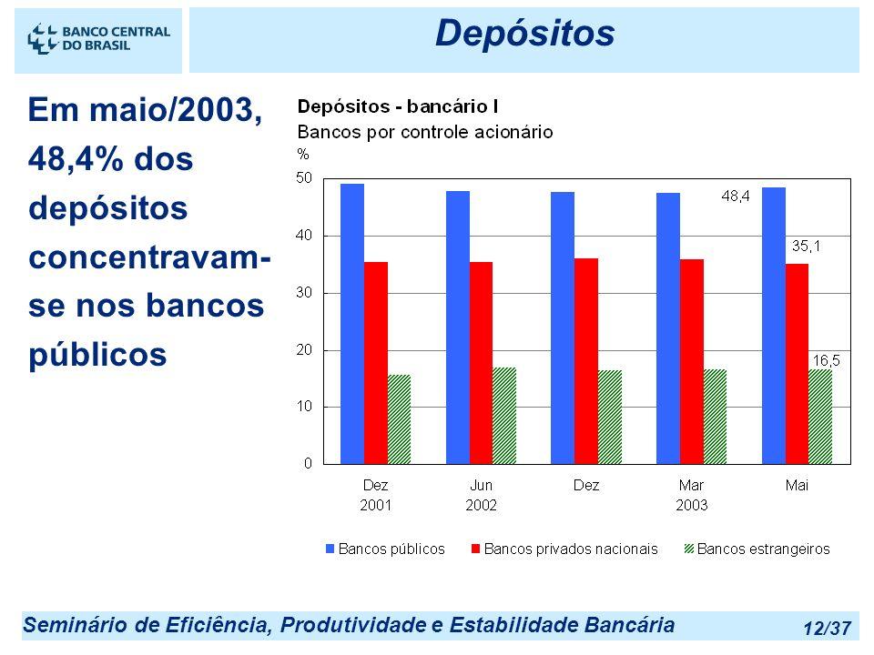 Seminário de Eficiência, Produtividade e Estabilidade Bancária 12/37 Depósitos Em maio/2003, 48,4% dos depósitos concentravam- se nos bancos públicos