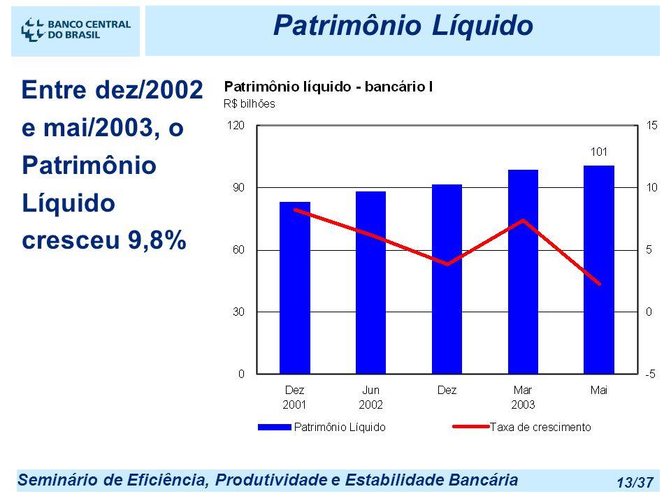Seminário de Eficiência, Produtividade e Estabilidade Bancária 13/37 Patrimônio Líquido Entre dez/2002 e mai/2003, o Patrimônio Líquido cresceu 9,8%