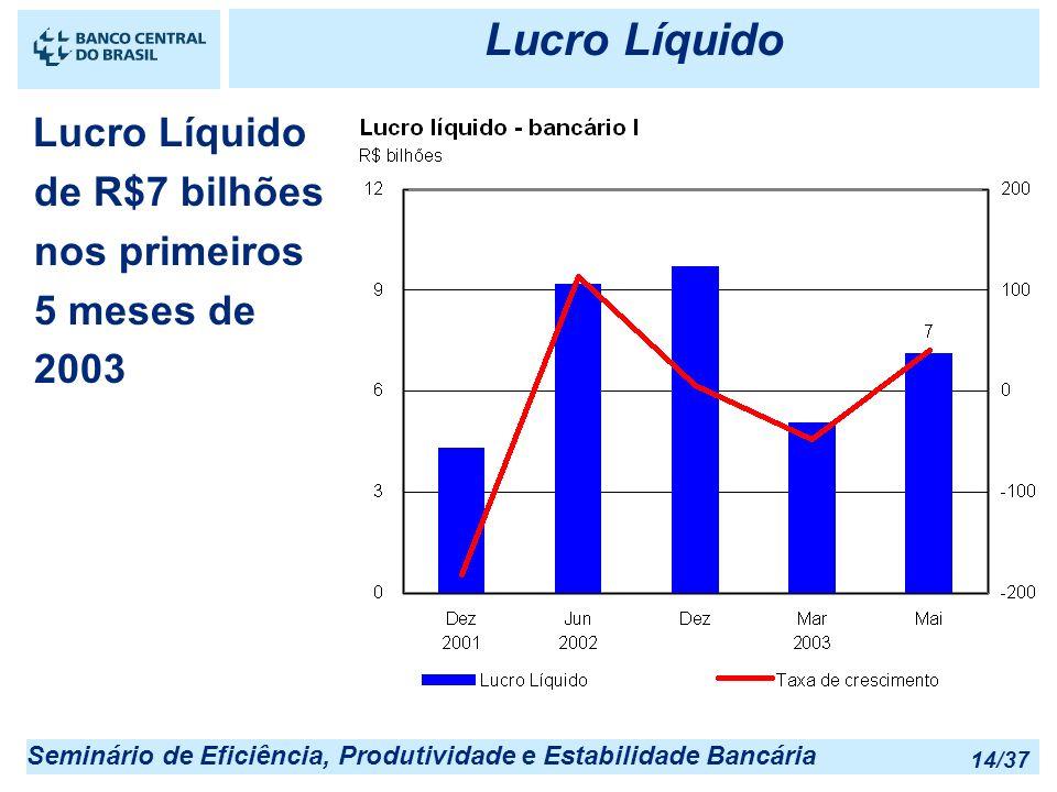 Seminário de Eficiência, Produtividade e Estabilidade Bancária 14/37 Lucro Líquido Lucro Líquido de R$7 bilhões nos primeiros 5 meses de 2003