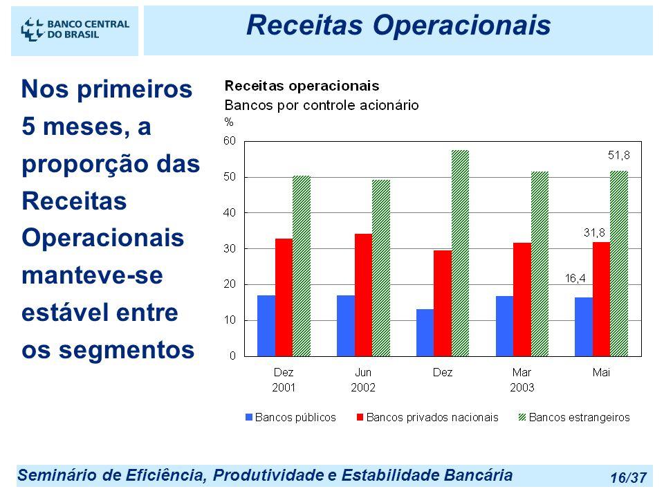 Seminário de Eficiência, Produtividade e Estabilidade Bancária 16/37 Receitas Operacionais Nos primeiros 5 meses, a proporção das Receitas Operacionai