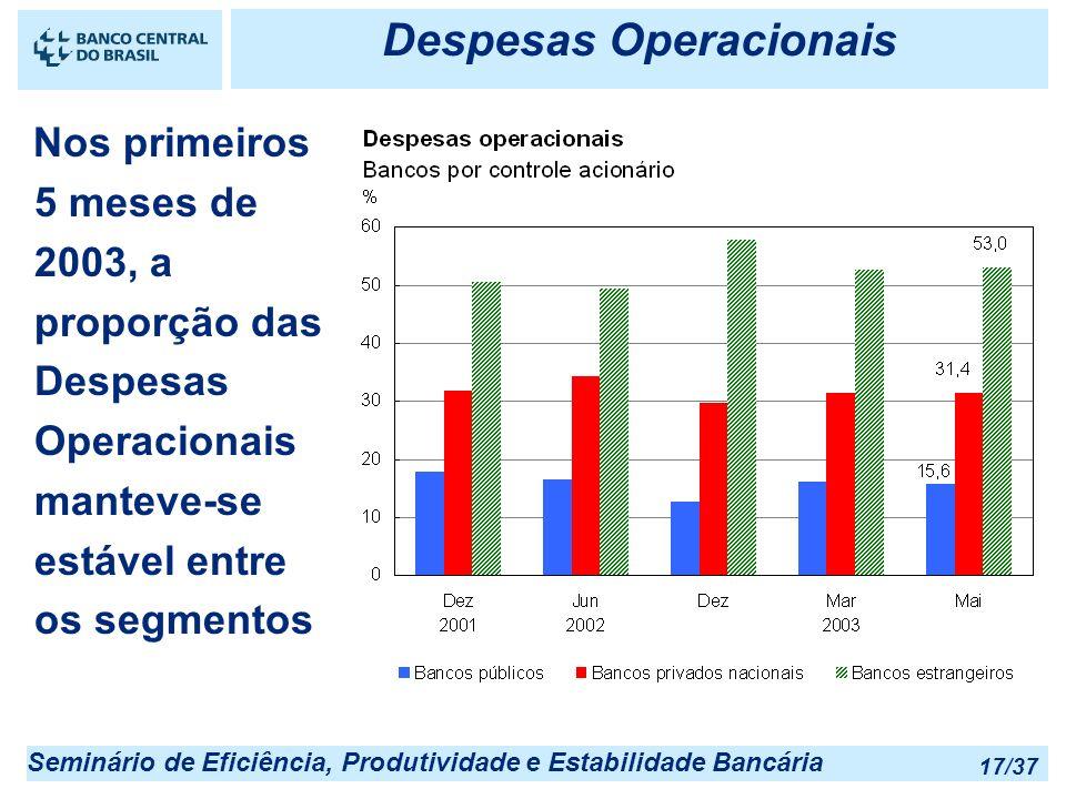 Seminário de Eficiência, Produtividade e Estabilidade Bancária 17/37 Despesas Operacionais Nos primeiros 5 meses de 2003, a proporção das Despesas Ope