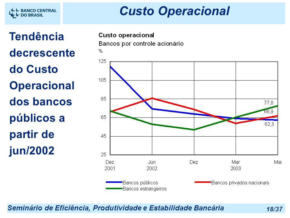 Seminário de Eficiência, Produtividade e Estabilidade Bancária 18/37 Custo Operacional Tendência decrescente do Custo Operacional dos bancos públicos