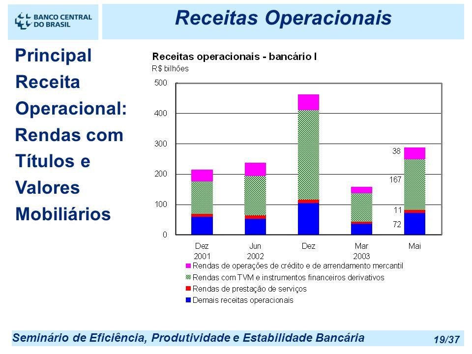 Seminário de Eficiência, Produtividade e Estabilidade Bancária 19/37 Receitas Operacionais Principal Receita Operacional: Rendas com Títulos e Valores