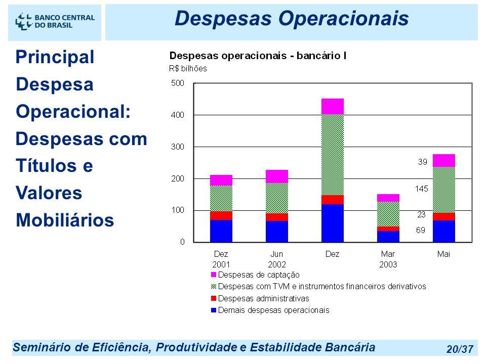 Seminário de Eficiência, Produtividade e Estabilidade Bancária 20/37 Despesas Operacionais Principal Despesa Operacional: Despesas com Títulos e Valor