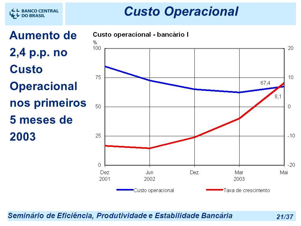 Seminário de Eficiência, Produtividade e Estabilidade Bancária 21/37 Custo Operacional Aumento de 2,4 p.p. no Custo Operacional nos primeiros 5 meses
