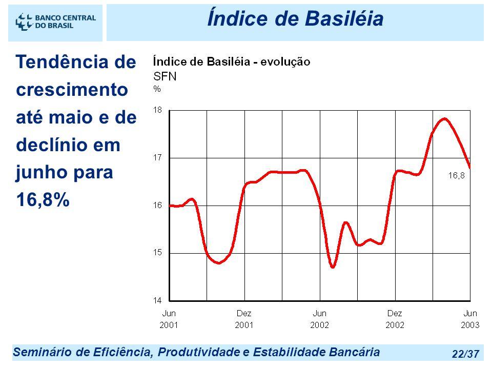 Seminário de Eficiência, Produtividade e Estabilidade Bancária 22/37 Índice de Basiléia Tendência de crescimento até maio e de declínio em junho para