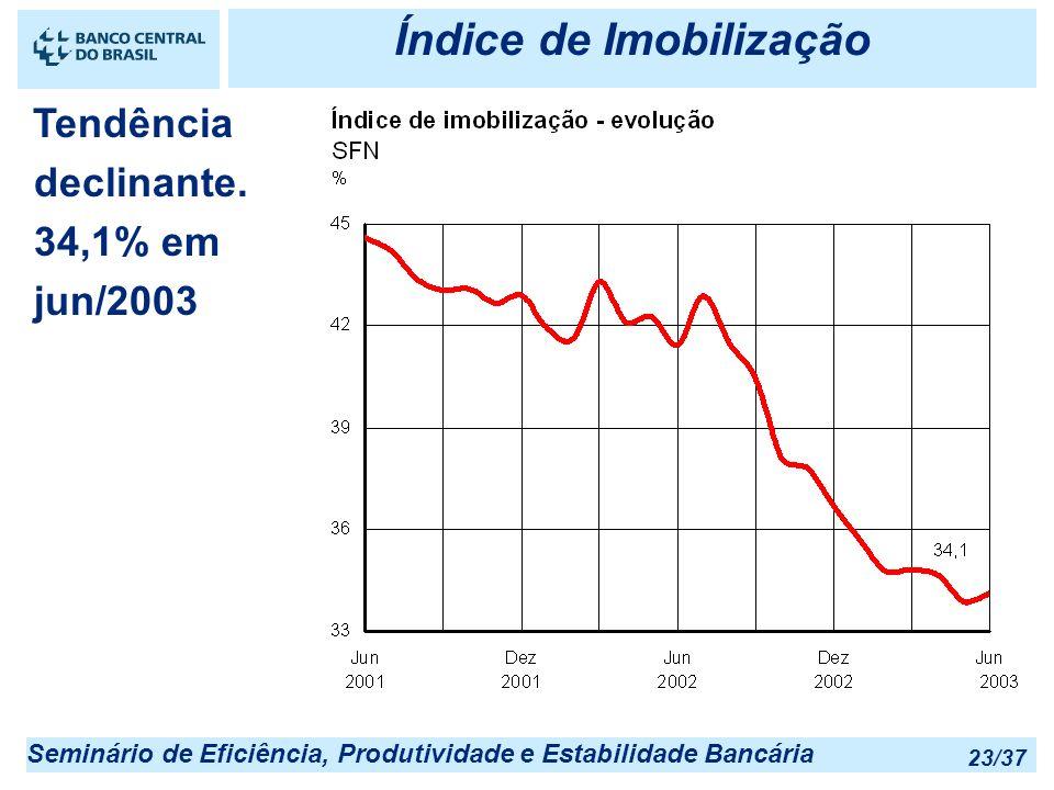 Seminário de Eficiência, Produtividade e Estabilidade Bancária 23/37 Índice de Imobilização Tendência declinante. 34,1% em jun/2003