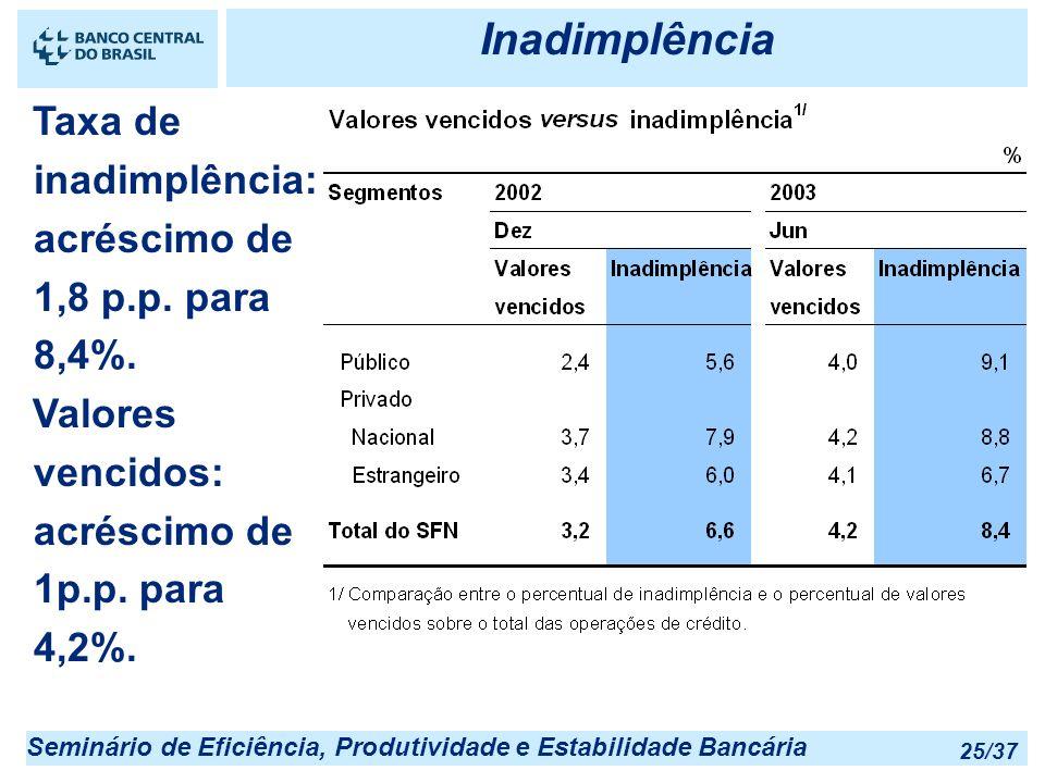 Seminário de Eficiência, Produtividade e Estabilidade Bancária 25/37 Inadimplência Taxa de inadimplência: acréscimo de 1,8 p.p. para 8,4%. Valores ven