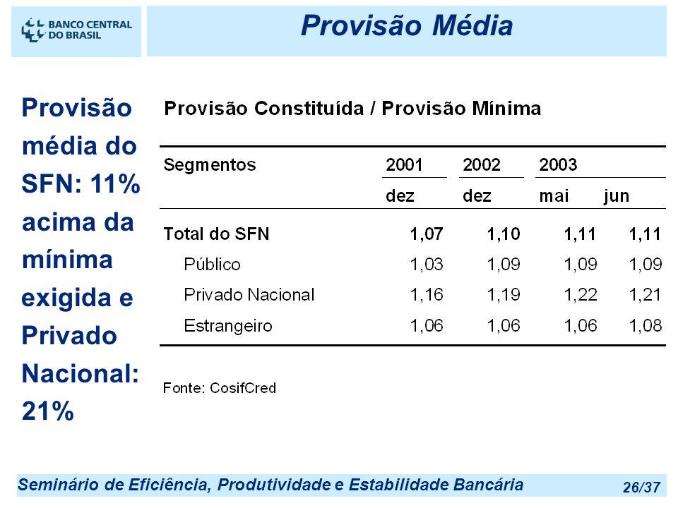 Seminário de Eficiência, Produtividade e Estabilidade Bancária 26/37 Provisão Média Provisão média do SFN: 11% acima da mínima exigida e Privado Nacio