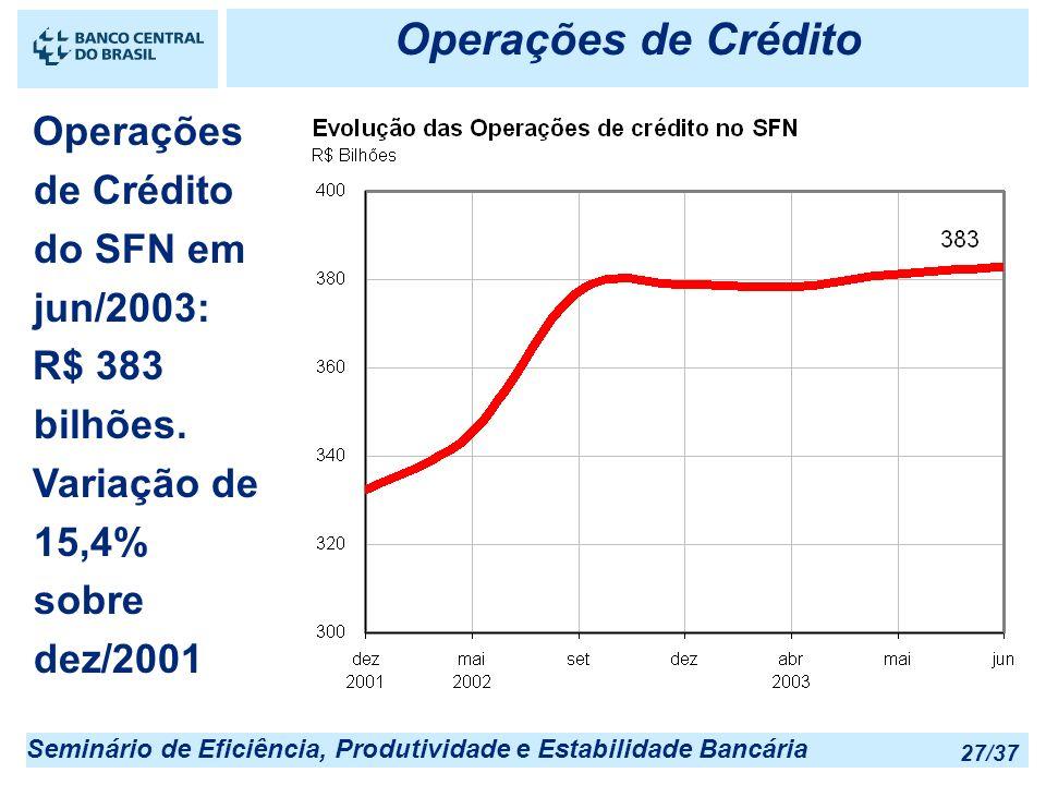 Seminário de Eficiência, Produtividade e Estabilidade Bancária 27/37 Operações de Crédito Operações de Crédito do SFN em jun/2003: R$ 383 bilhões. Var