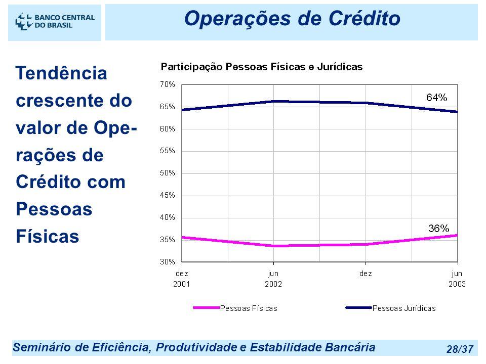 Seminário de Eficiência, Produtividade e Estabilidade Bancária 28/37 Operações de Crédito Tendência crescente do valor de Ope- rações de Crédito com P