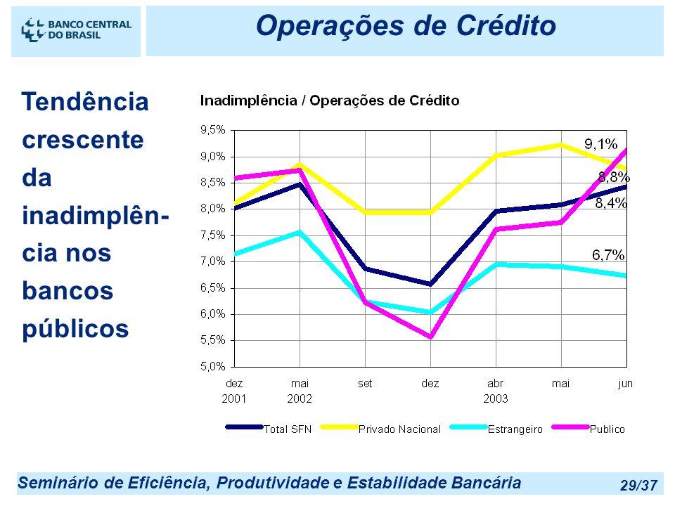 Seminário de Eficiência, Produtividade e Estabilidade Bancária 29/37 Operações de Crédito Tendência crescente da inadimplên- cia nos bancos públicos