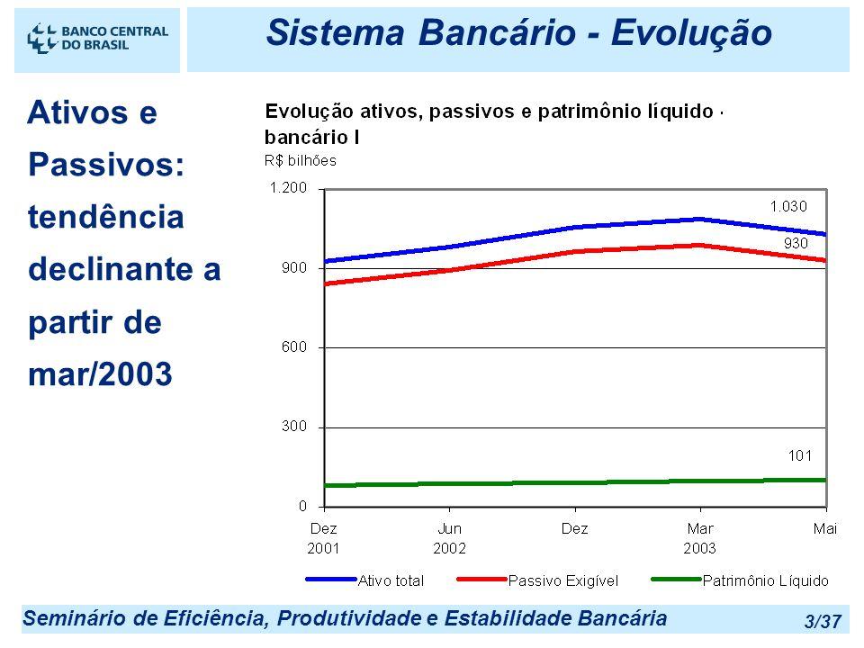 Seminário de Eficiência, Produtividade e Estabilidade Bancária 3/37 Ativos e Passivos: tendência declinante a partir de mar/2003 Sistema Bancário - Ev