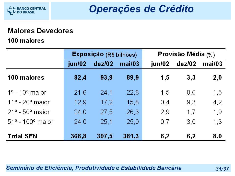 Seminário de Eficiência, Produtividade e Estabilidade Bancária 31/37 Operações de Crédito