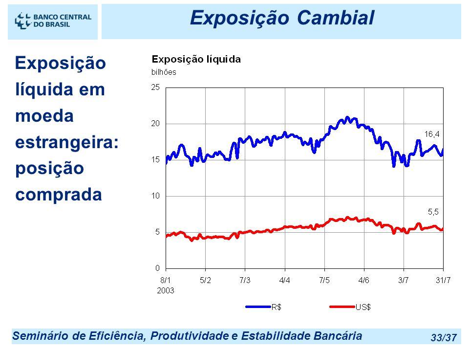 Seminário de Eficiência, Produtividade e Estabilidade Bancária 33/37 Exposição Cambial Exposição líquida em moeda estrangeira: posição comprada