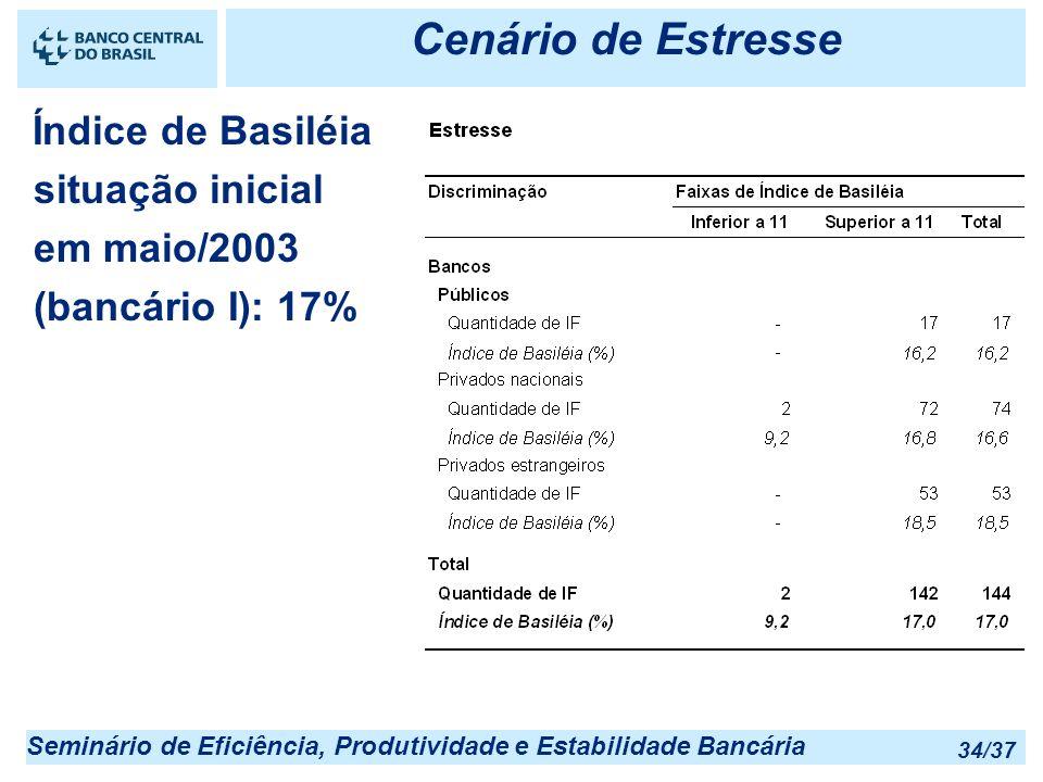 Seminário de Eficiência, Produtividade e Estabilidade Bancária 34/37 Cenário de Estresse Índice de Basiléia situação inicial em maio/2003 (bancário I)