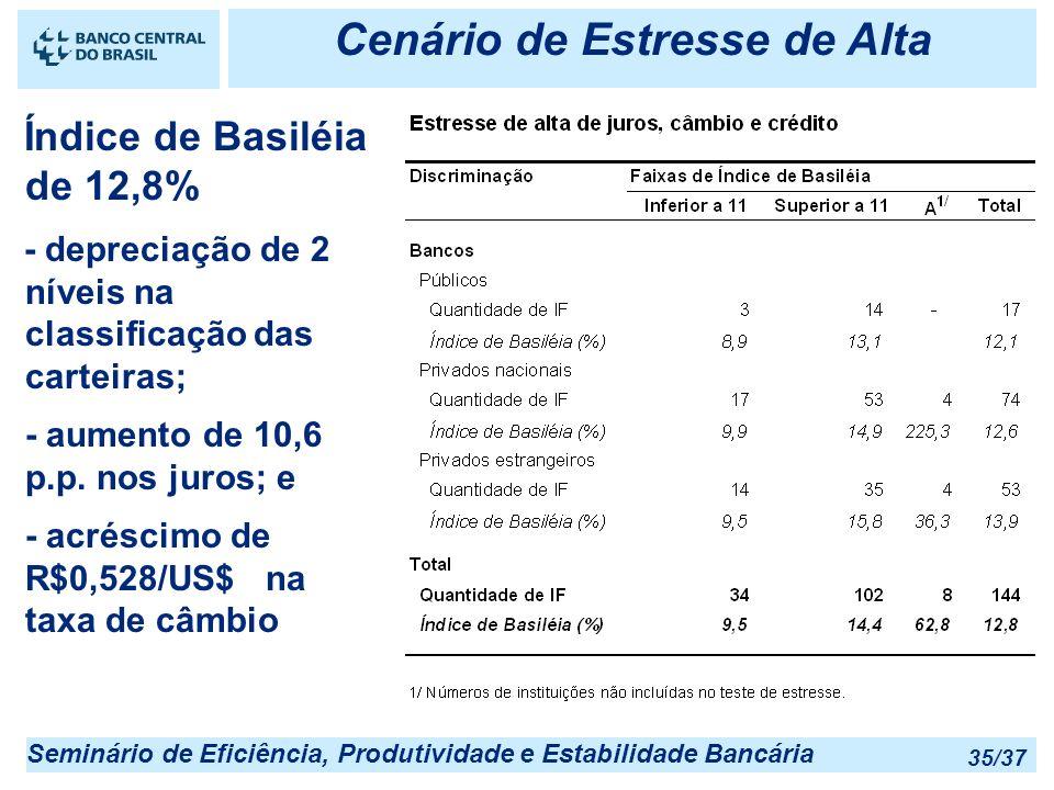 Seminário de Eficiência, Produtividade e Estabilidade Bancária 35/37 Cenário de Estresse de Alta Índice de Basiléia de 12,8% - depreciação de 2 níveis