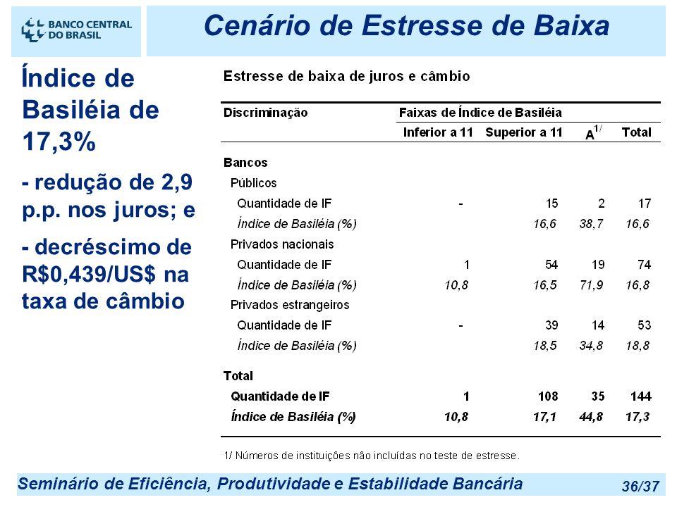 Seminário de Eficiência, Produtividade e Estabilidade Bancária 36/37 Cenário de Estresse de Baixa Índice de Basiléia de 17,3% - redução de 2,9 p.p. no