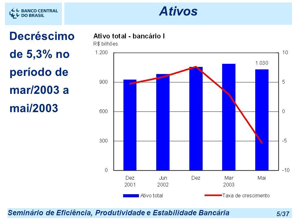 Seminário de Eficiência, Produtividade e Estabilidade Bancária 5/37 Ativos Decréscimo de 5,3% no período de mar/2003 a mai/2003
